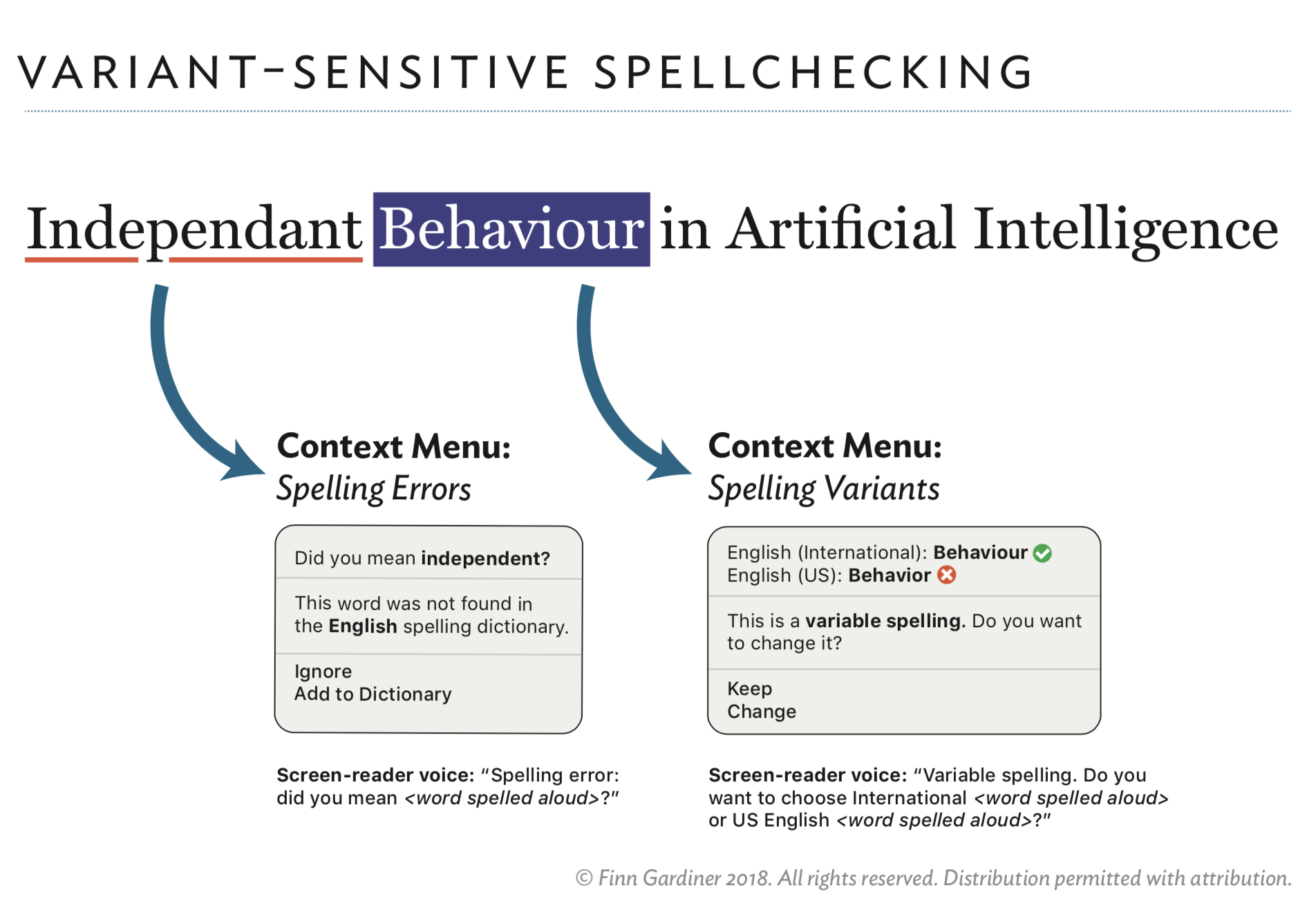 A mockup of a context-sensitive spellchecker. On the left, the spellchecker is marking a misspelling of independent as wrong. On the right, the spellchecker is suggesting different forms of the word behaviour depending on the dialect.