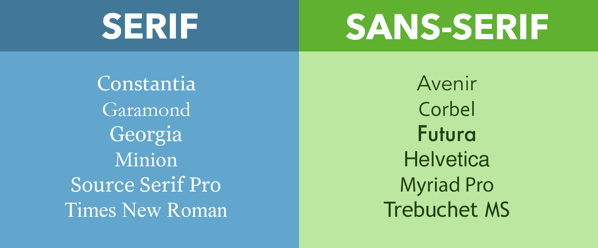 Examples of serif and sans-serif typefaces.